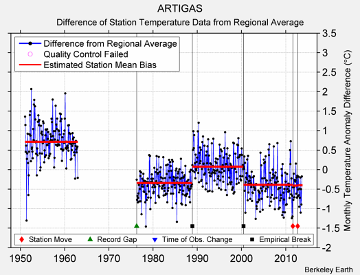 ARTIGAS difference from regional expectation