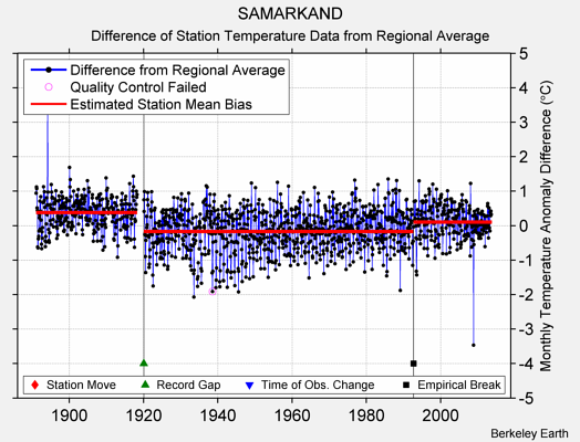 SAMARKAND difference from regional expectation