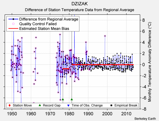 DZIZAK difference from regional expectation