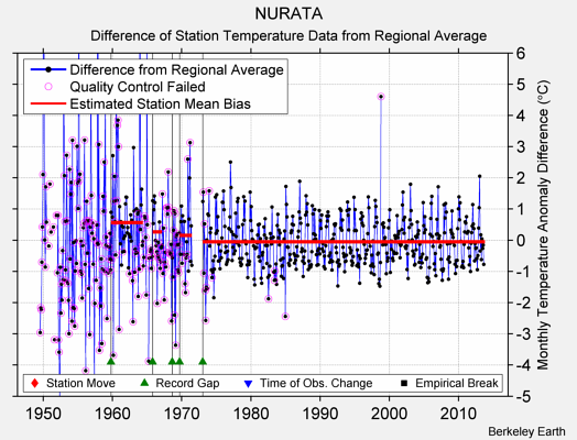 NURATA difference from regional expectation