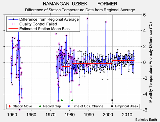 NAMANGAN  UZBEK        FORMER difference from regional expectation