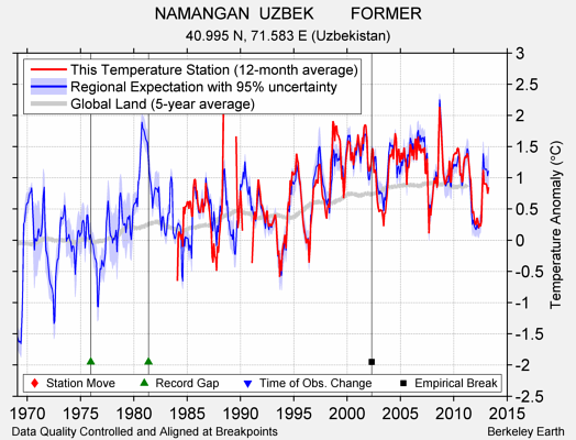 NAMANGAN  UZBEK        FORMER comparison to regional expectation
