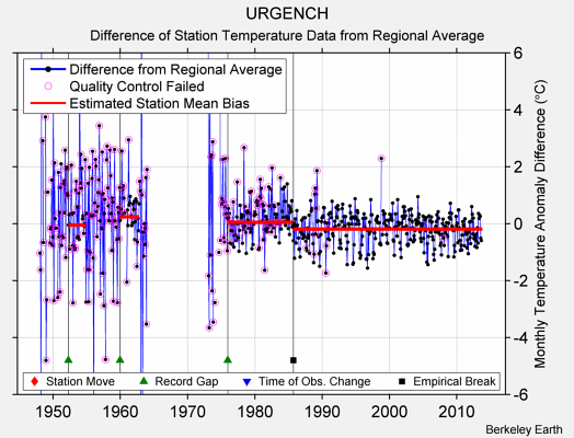 URGENCH difference from regional expectation