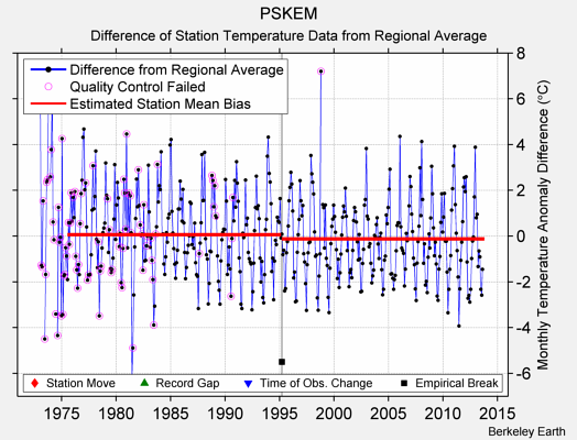 PSKEM difference from regional expectation