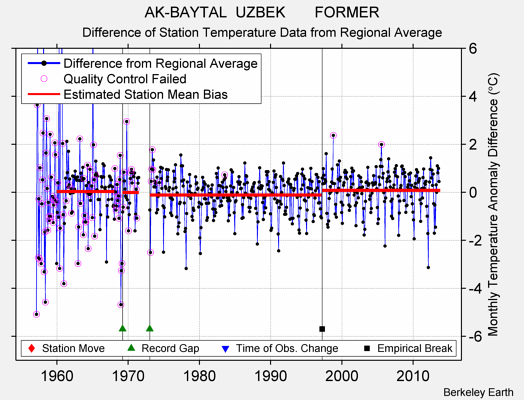 AK-BAYTAL  UZBEK       FORMER difference from regional expectation