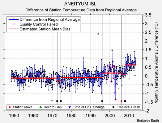 ANEITYUM ISL. difference from regional expectation