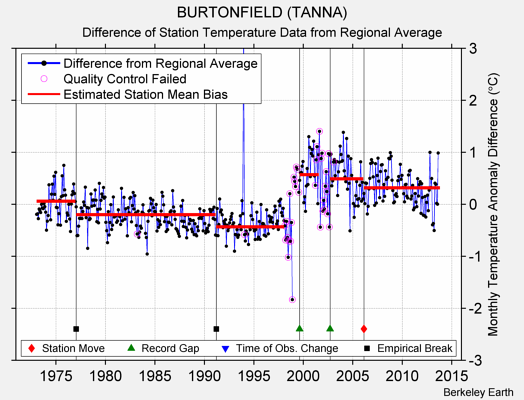BURTONFIELD (TANNA) difference from regional expectation