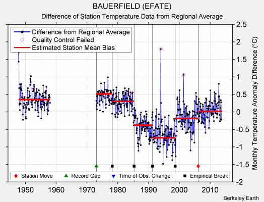 BAUERFIELD (EFATE) difference from regional expectation