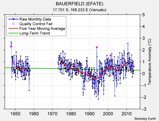BAUERFIELD (EFATE) Raw Mean Temperature