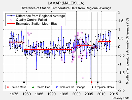 LAMAP (MALEKULA) difference from regional expectation