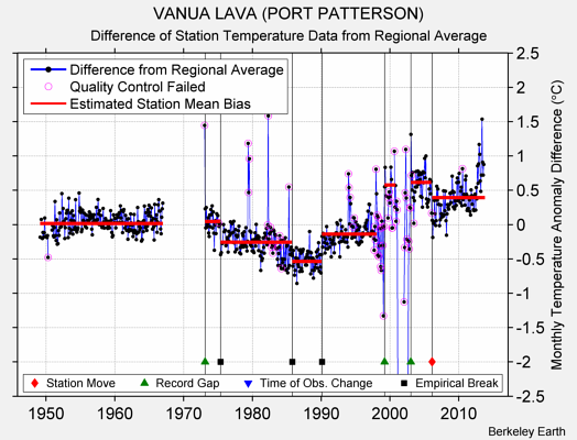 VANUA LAVA (PORT PATTERSON) difference from regional expectation