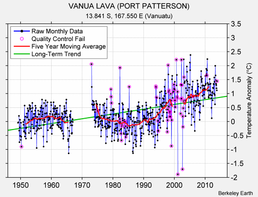 VANUA LAVA (PORT PATTERSON) Raw Mean Temperature