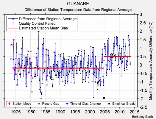 GUANARE difference from regional expectation