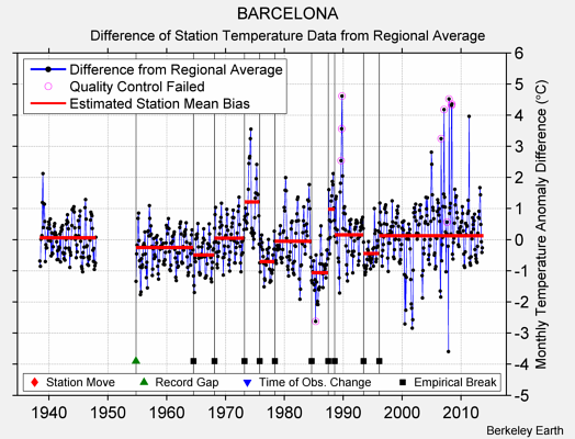 BARCELONA difference from regional expectation