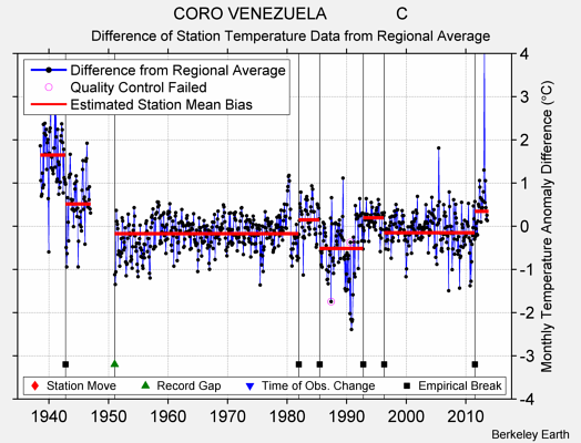 CORO VENEZUELA               C difference from regional expectation