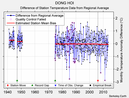 DONG HOI difference from regional expectation