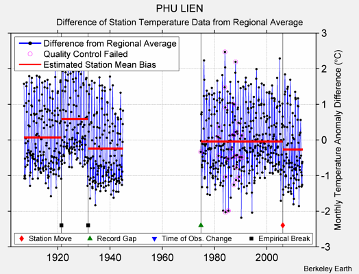 PHU LIEN difference from regional expectation