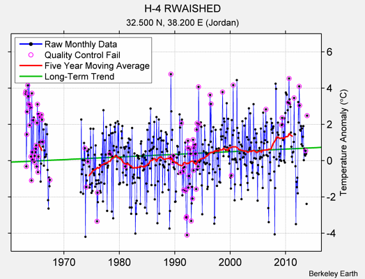 H-4 RWAISHED Raw Mean Temperature