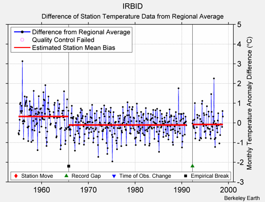 IRBID difference from regional expectation