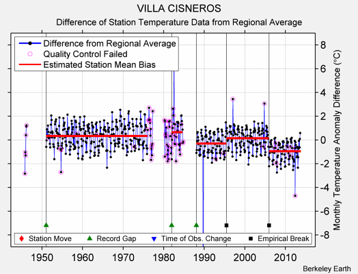 VILLA CISNEROS difference from regional expectation