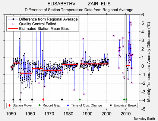 ELISABETHV          ZAIR  ELIS difference from regional expectation