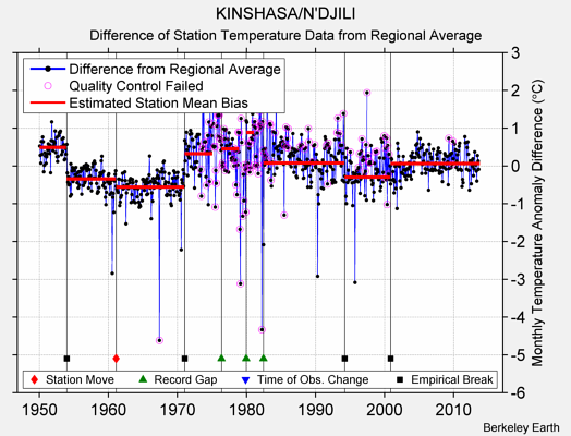 KINSHASA/N'DJILI difference from regional expectation