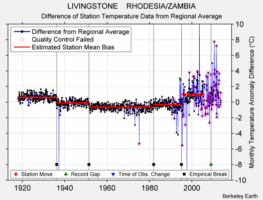 LIVINGSTONE    RHODESIA/ZAMBIA difference from regional expectation