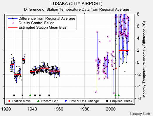 LUSAKA (CITY AIRPORT) difference from regional expectation