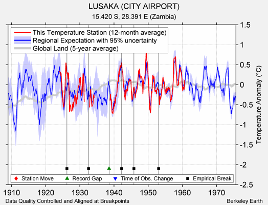 LUSAKA (CITY AIRPORT) comparison to regional expectation