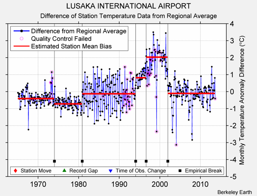 LUSAKA INTERNATIONAL AIRPORT difference from regional expectation