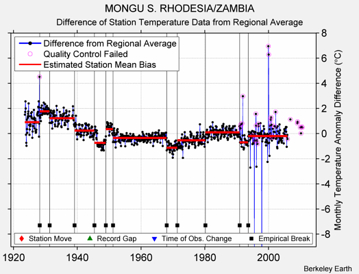 MONGU S. RHODESIA/ZAMBIA difference from regional expectation