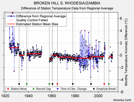 BROKEN HILL S. RHODESIA/ZAMBIA difference from regional expectation