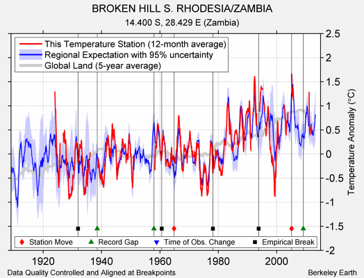 BROKEN HILL S. RHODESIA/ZAMBIA comparison to regional expectation