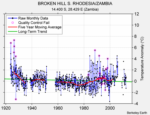 BROKEN HILL S. RHODESIA/ZAMBIA Raw Mean Temperature