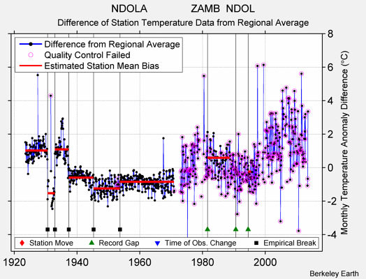 NDOLA               ZAMB  NDOL difference from regional expectation