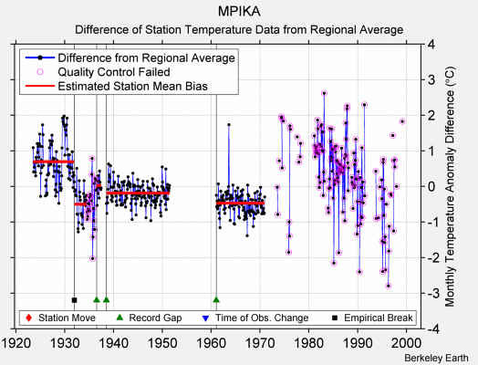 MPIKA difference from regional expectation