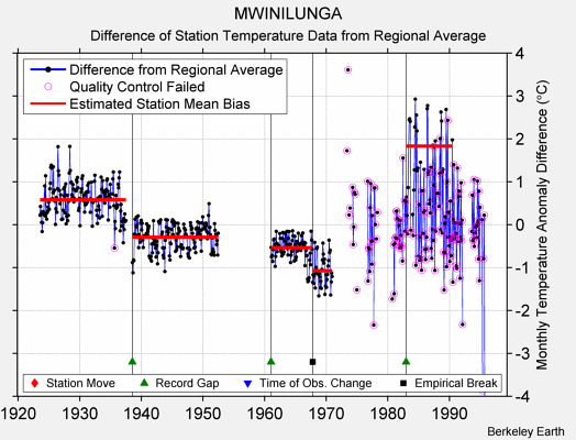 MWINILUNGA difference from regional expectation