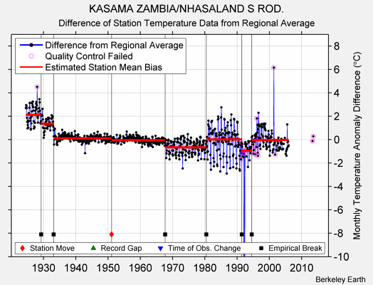 KASAMA ZAMBIA/NHASALAND S ROD. difference from regional expectation