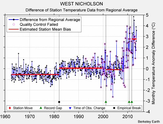 WEST NICHOLSON difference from regional expectation