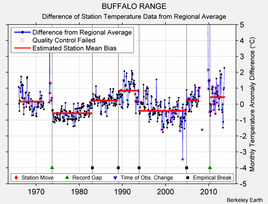 BUFFALO RANGE difference from regional expectation