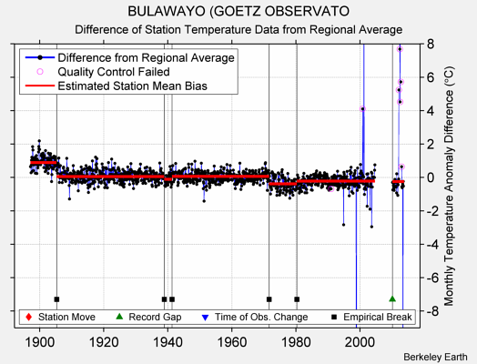 BULAWAYO (GOETZ OBSERVATO difference from regional expectation
