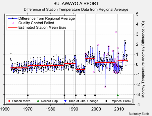 BULAWAYO AIRPORT difference from regional expectation
