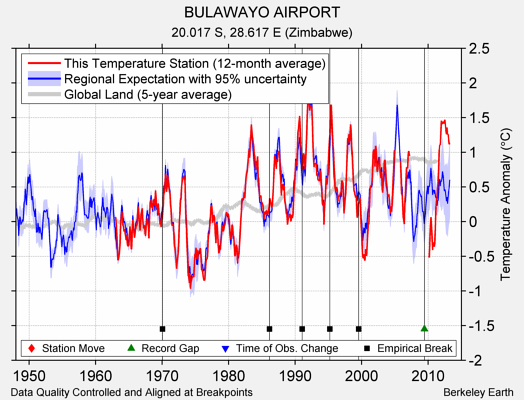 BULAWAYO AIRPORT comparison to regional expectation