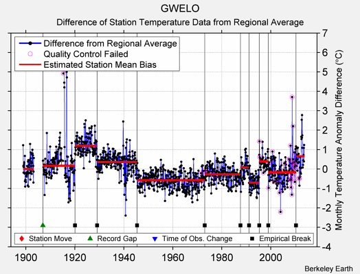GWELO difference from regional expectation
