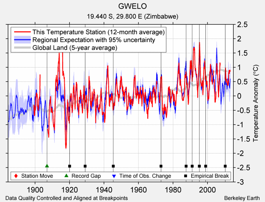GWELO comparison to regional expectation