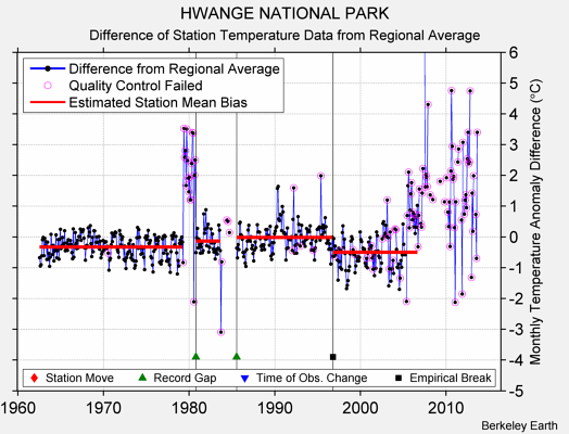 HWANGE NATIONAL PARK difference from regional expectation
