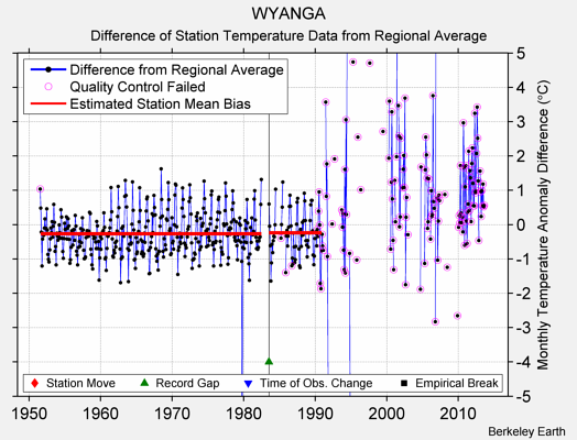 WYANGA difference from regional expectation