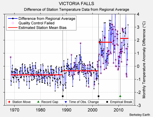 VICTORIA FALLS difference from regional expectation