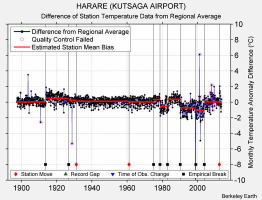 HARARE (KUTSAGA AIRPORT) difference from regional expectation