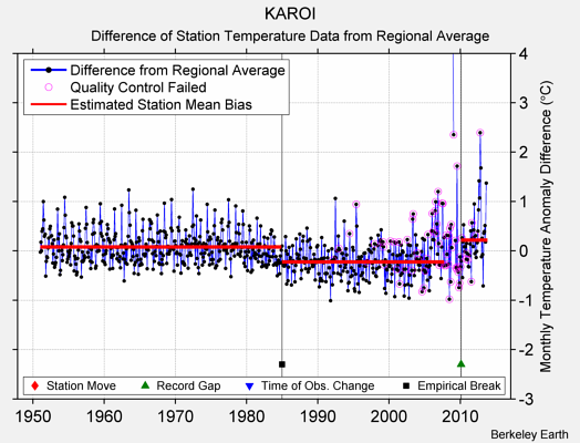 KAROI difference from regional expectation